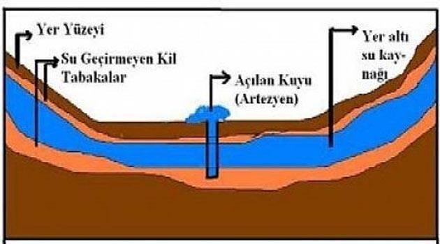Artezyen Yer Altı Sularının Yeryüzüne Çıkmasını Sağlayan Kuyulara Ne Ad Verilir