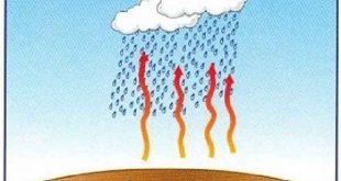Konveksiyonel Yağış Nedir | Nerede Görülür